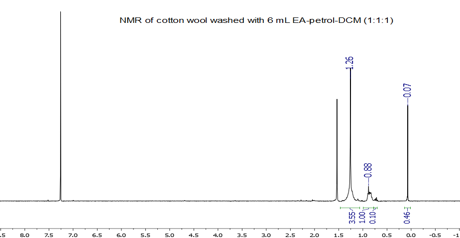 1H NMR spectrum of H-grease washed out from cotton wool